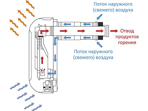 Газовые конвекторы плюсы минусы