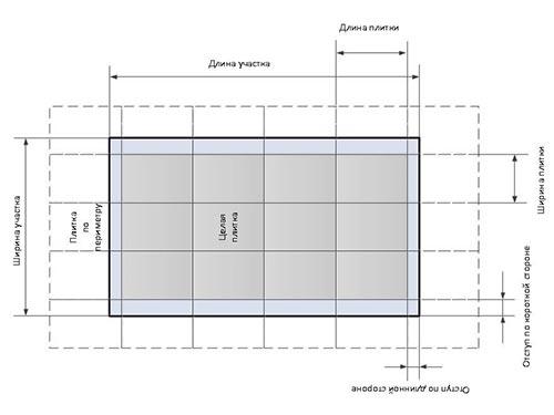 Как рассчитать сколько нужно плитки