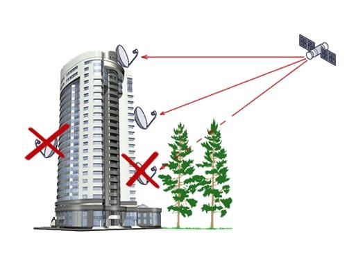 Триколор настройка антенны своими руками