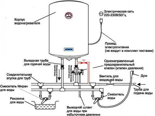 Как выбрать накопительные водонагреватели