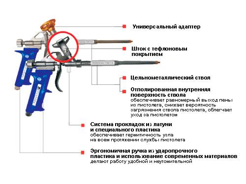 На фото пистолет для монтажной пены