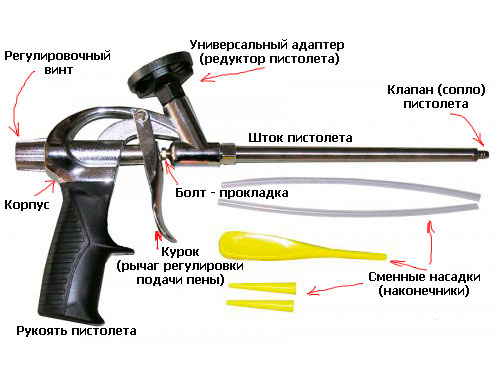 На фото устройство пистолета для монтажной пены