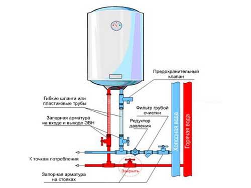 Как установить электрический накопительный водонагреватель