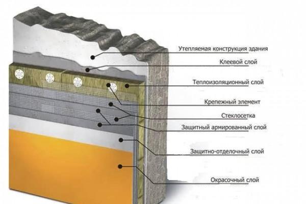 Послойная схема утепления стены. Можно выполнять монтаж теплоизоляции с металлическим каркасом или без него