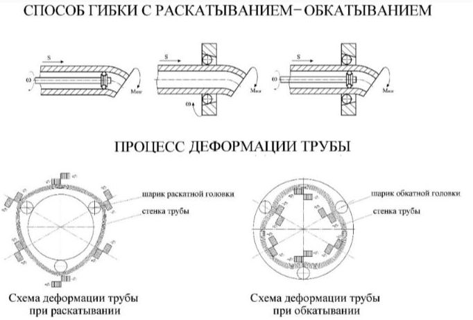 Неправильно устроенный процесс изгиба, может привести к трещине или разрыву на месте
