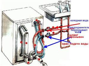Перед подключением стиральной машины внимательно изучите инструкцию