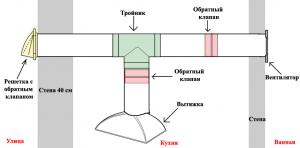 Схема монтажа обратного клапана в вентиляционном канале (нажмите для увеличения)