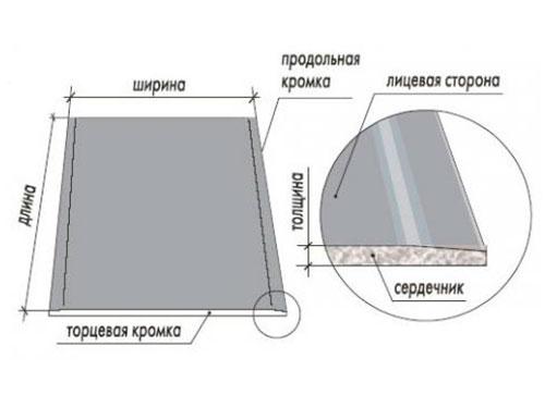 На фото размеры листа гипсокартона