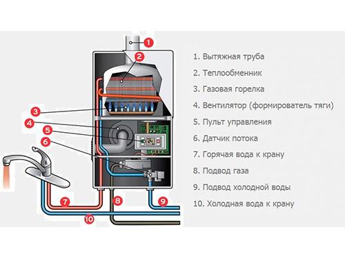 На фото устройство газовой колонки