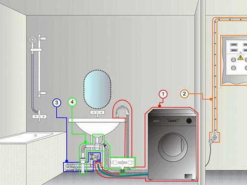 На фото подключение стиральной машины к водопроводу