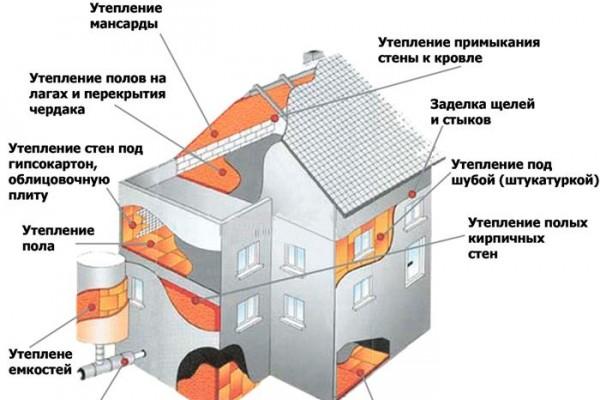 Схема утепления конструкций здания. Для большей эффективности кроме внешних конструкций здания важно ещё утеплить внутренние перекрытия