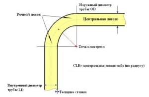 Наглядная схема изгиба труб