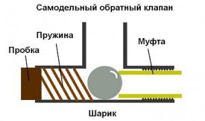 Самодельный обратный клапан