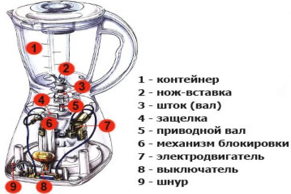 Устройство блендера (cтационар)
