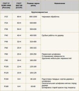 Маркировка наждачной бумаги (нажмите для увеличения)