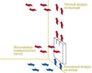 Принцип работы конвекторной батареи