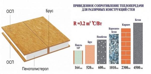 СИП-панели отличаются приятной ценой и высоким качеством