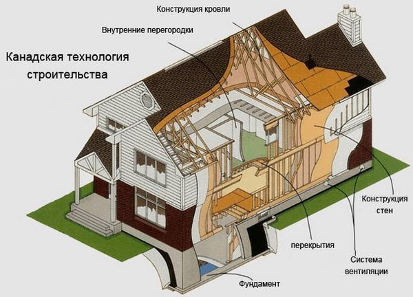 Чтобы дом стоял долго и в нем было комфортно, важно использовать только качественные материалы и обращаться только к квалифицированным специалистам
