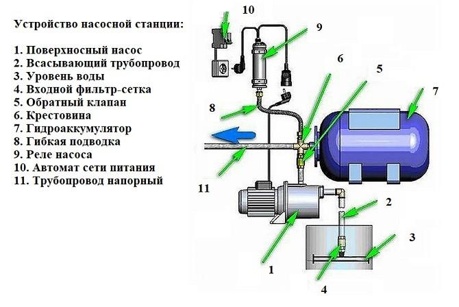 Схема насосной станции