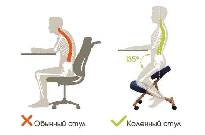 Различия осанки при сидении на обычном стуле и на коленном