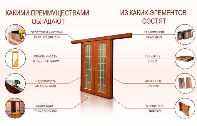 Раздвижные двери для гардеробной преимущества