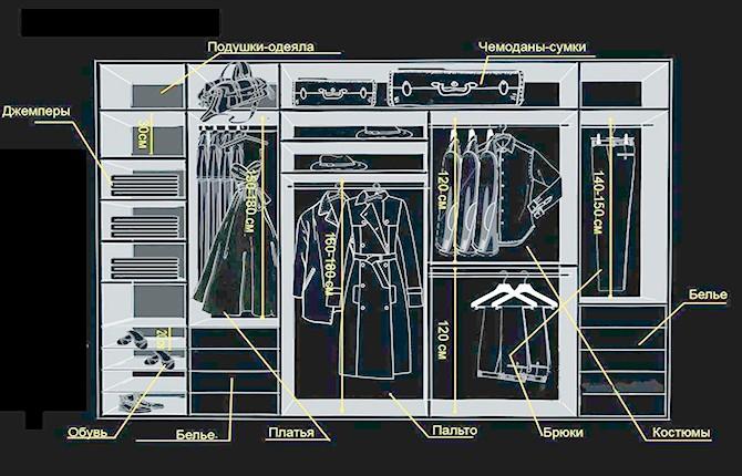 Примеры размеров полок и шкафов гардеробной